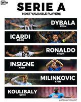 با ارزشترین بازیکنان سریA فوتبال ایتالیا +اینفوگرافیک
