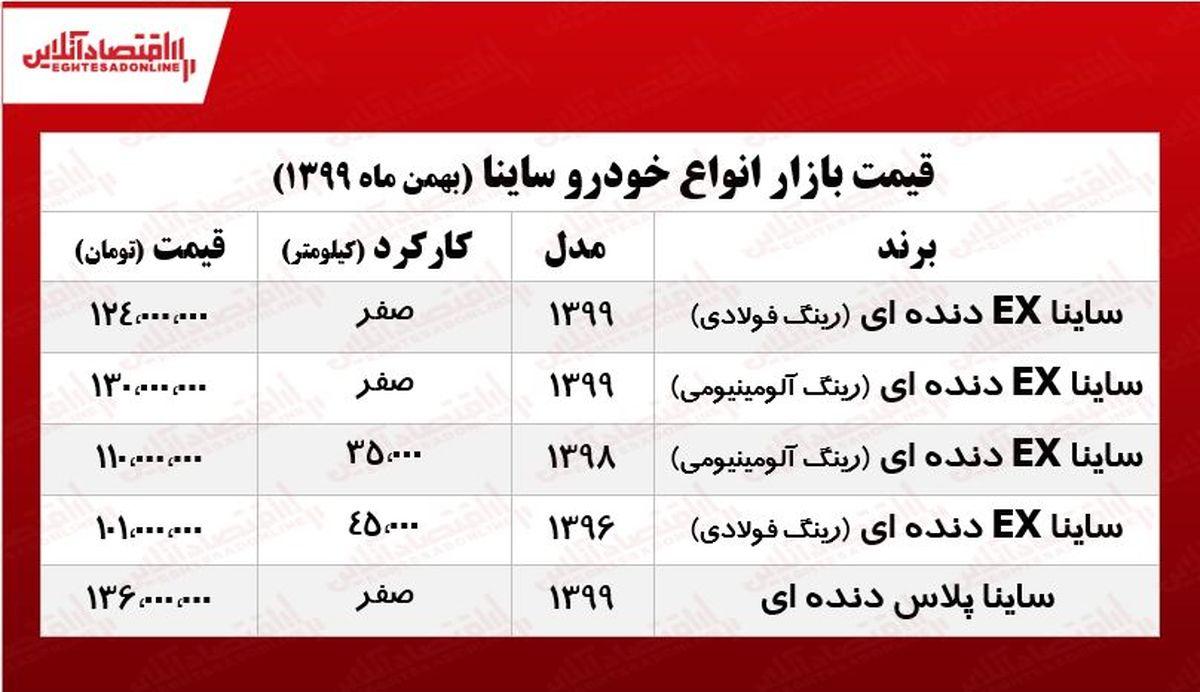 انواع ساینا امروز چند معامله شد؟ +جدول