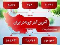آخرین آمار کرونا در ایران (۹۹/۸/۱۹)