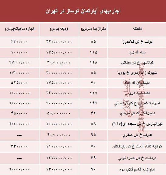 مظنه اجارهبهای آپارتمان نوساز در تهران؟ +جدول