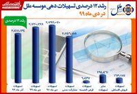 رشد ۱۲درصدی تسهیلات دهی موسسه ملل در دی ماه ۹۹