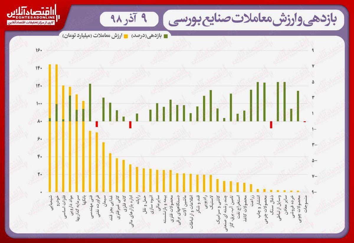 نقشه بازدهی و ارزش معاملات صنایع بورسی در انتهای داد و ستدهای روز جاری/ صعود پرقدرت شاخص به کانال ۳۱۴هزار واحد
