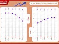 تغییرات نرخ تورم نقطهبهنقطه و سالانه در نیمه اول سال۹۸