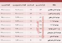 قیمت واحد مسکونی در جوادیه تهران؟ +جدول