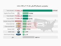 چیرگی تسلا بر بازار خودروهای الکتریکی آمریکا