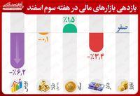 سقوط بورس در هفته سوم اسفند ماه/ سکه تنها بازار مثبت هفته شد
