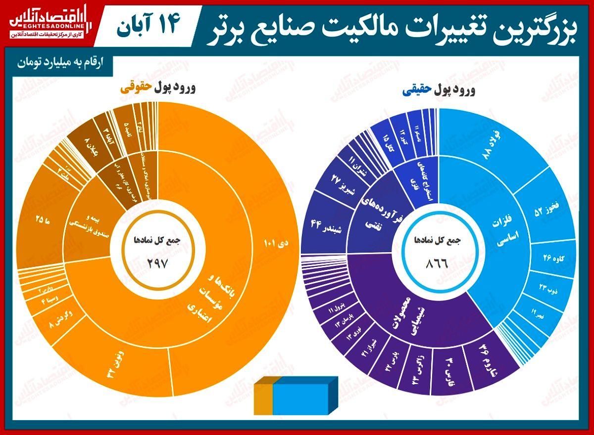 بیشترین تغییر مالکیت حقیقی و حقوقی در بورس امروز/ پس از ۱۰روز، بالاخره حقیقیها دست به خرید شدند