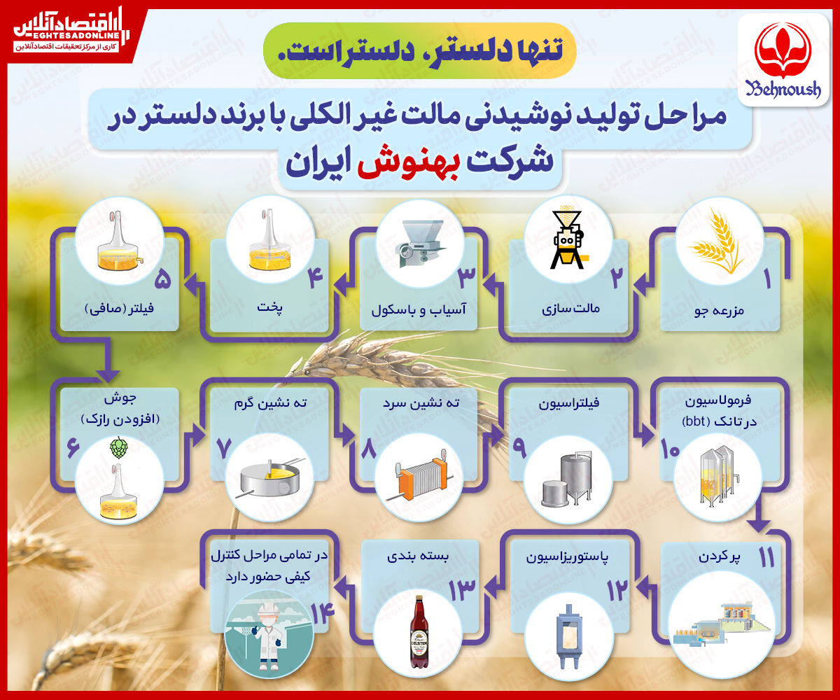 مراحل تولید نوشیدنی مالت غیر الکلی با برند دلستر در شرکت بهنوش ایران