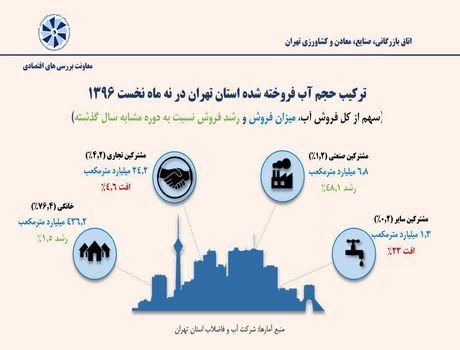 ترکیب حجم آب فروخته شده تهران در نهماه نخست۱۳۹۶ +اینفوگرافیک