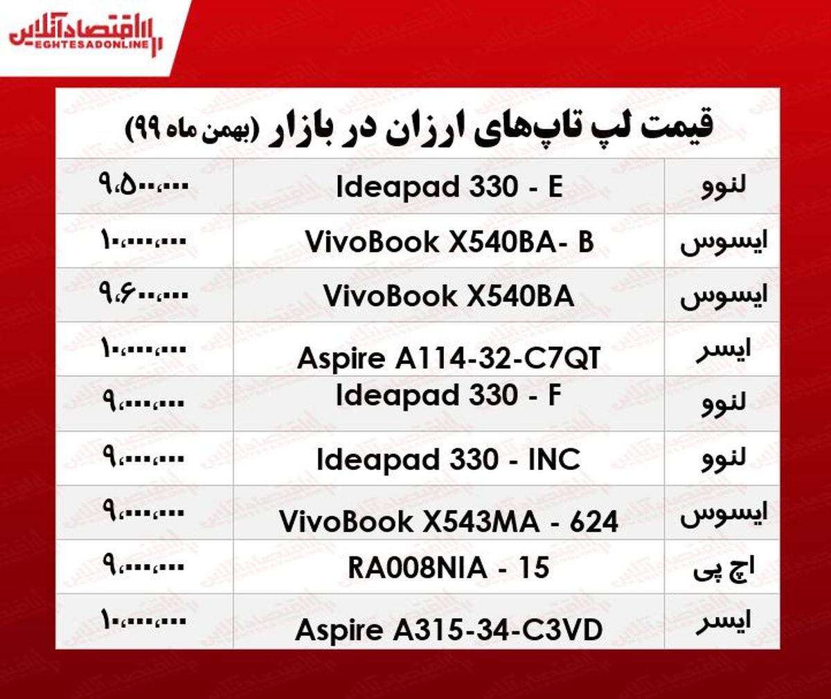 ارزانترین لپ تاپ چند؟/ ۱۱بهمن ۹۹