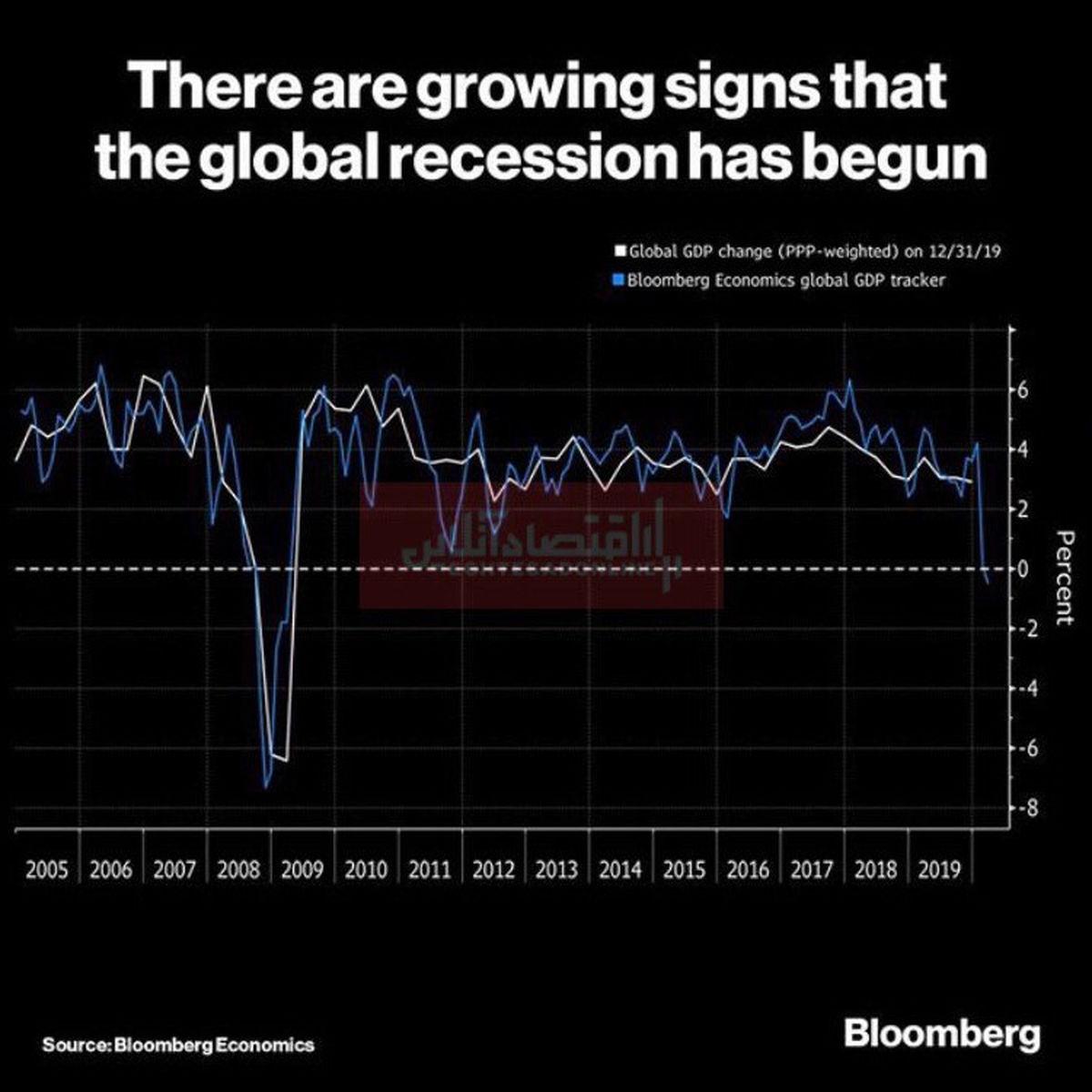 نشانههای رکود اقتصاد جهانی آغاز شد