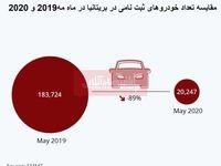 آثار مخرب بیماری کووید-19 بر بازار خودرو بریتانیا/ میزان فروش خودرو چقدر سقوط کرد؟
