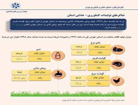 تولیدات کشاورزی استان تهران چقدر است؟ +اینفوگرافیک