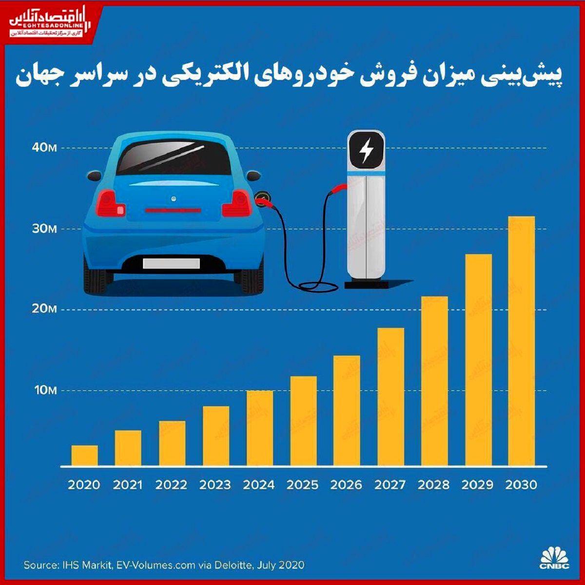 روند صعودی فروش خودروهای برقی/ چین پادشاه بازار جهانی وسایل نقلیه الکتریکی
