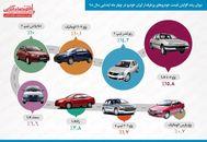 کدام محصول ایران خودرو امسال رکورددار گرانی شد؟