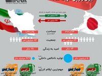 ایران و ژاپن در یک نگاه