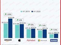 روزهای رویایی برخی شرکتها به رغم وضعیت قرمز کرونایی/ شرکتهای فناوری با وجود مشکلات اقتصادی چقدر سود کردند؟