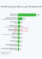 چه کسانی بیشترین کمک مالی را برای مبارزه با ویروس کرونا انجام دادند؟/ کمکهای میلیاردی ثروتمندان آمریکایی