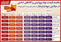 جهش عجیب قیمت برنج ایرانی و تخم مرغ!