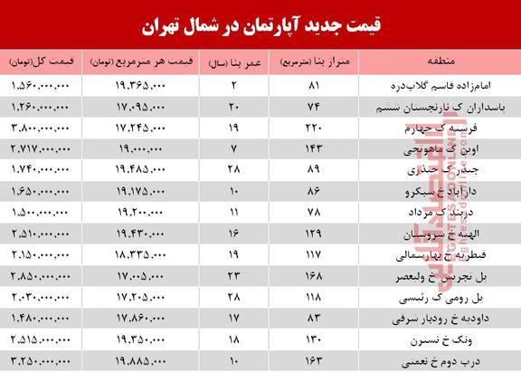 آپارتمانهای شمال تهران چند؟ +جدول