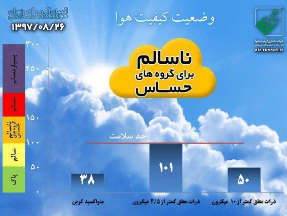کیفیت هوای تهران با شاخص ۱۰۱در شرایط ناسالم