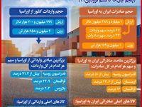 تجارت 5ماهه ایران و اوراسیا به ١.٤میلیارد دلار رسید/ روسیه بزرگترین مقصد صادراتى و مبدا وارداتى ایران