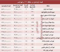 نرخ قطعی آپارتمان در منطقه 22 و تهرانسر؟ +جدول