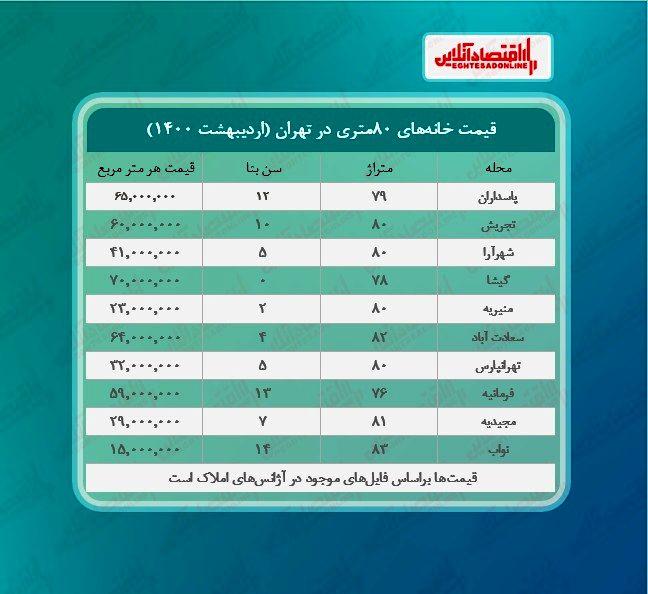 خانههای ۸۰ متری در تهران چند؟