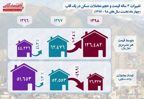 تغییرات 3ساله قیمت و حجم معاملات مسکن در یک قاب