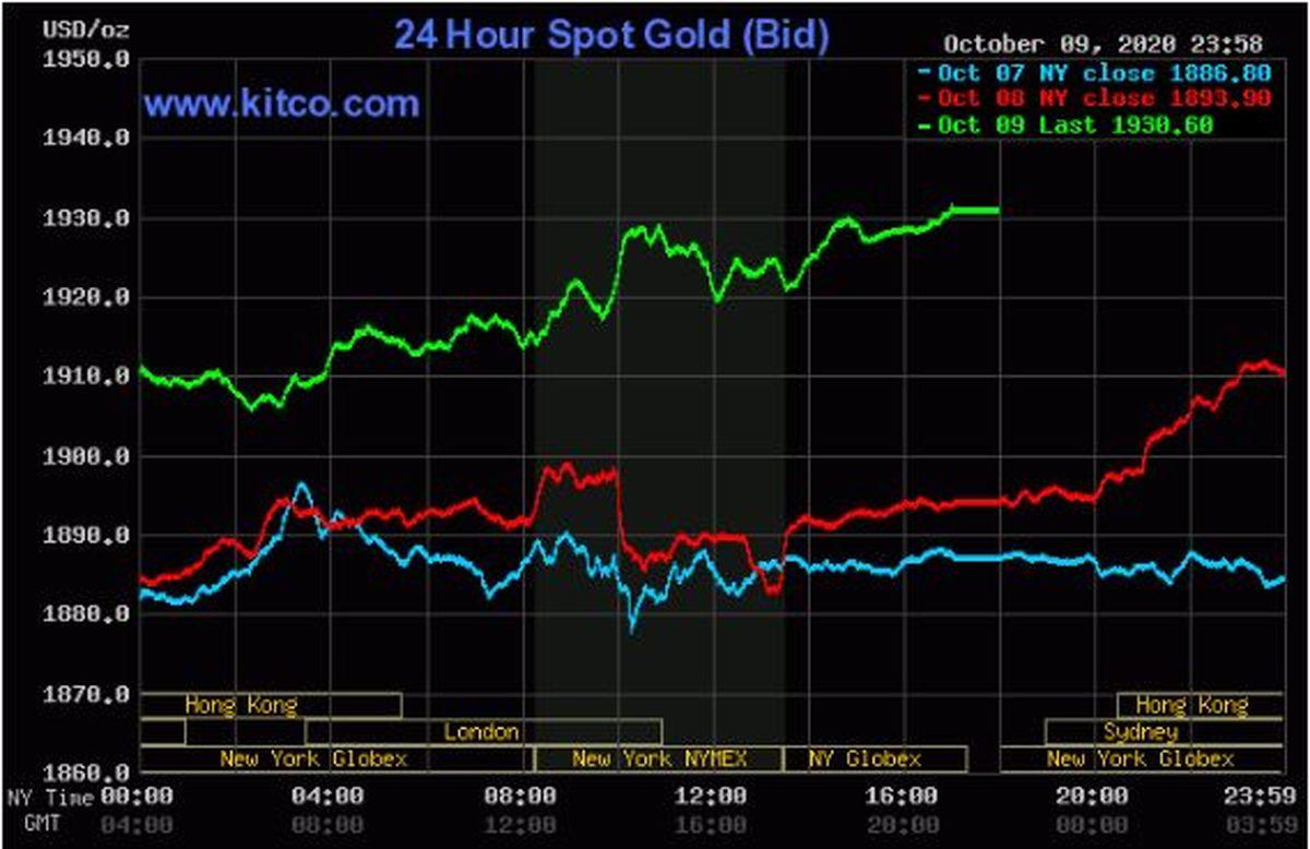 افزایش چشمگیر قیمت طلا (۱۳۹۹/۷/۱۹)