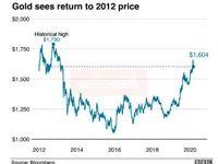 بازگشت قیمت طلا به قیمتهای سال2012