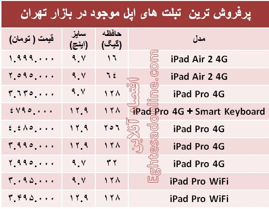 پرفروش ترین تبلت های اپل چند؟ +قیمت