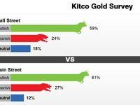 خوشبینی تحلیلگران نسبت به افزایش قیمت طلا