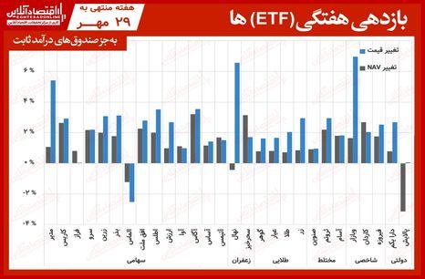 مقایسه صندوق های سرمایه گذاری قابل معامله / رشد صندوق ها در آخرین هفته مهر