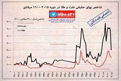 روند رشد شاخص بهای حقیقی نفت و طلا در دوره ۲۰۱۵-۱۹۰۰ میلادی +اینفوگرافیک