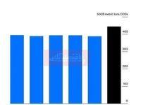 ثبت بیشترین میزان انتشار گازهای گلخانهای در یک دهه اخیر