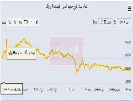 سکه از ابتدای سال ٦٠٠هزار تومان ارزان شد/ بالاترین قیمت سکه چقدر است؟