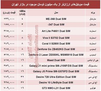 جدیدترین گوشیهای ۱ میلیون تومانی+قیمت