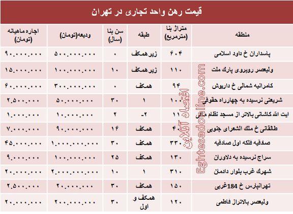 نرخ قطعی رهن واحد تجاری در تهران +جدول