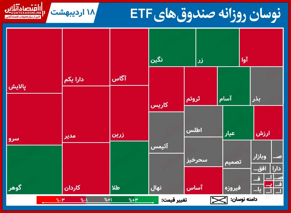 گزارش روزانه صندوقهایETF (۱۸اردیبهشت) / افت دو درصدی پالایش