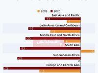 کاهش حواله وجوه در جهان بیشتر از دوران رکود بزرگ اقتصادی است/ کدام کشورها بیشترین محدودیت را تجربه میکنند؟