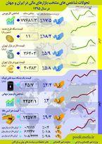 تحولات شاخصهای منتخب بازارهای مالی در ایران و جهان +اینفوگرافیک