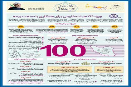 ورود ۲۱۹ هیات خارجی و همکاری بیمهای +اینفوگرافیک