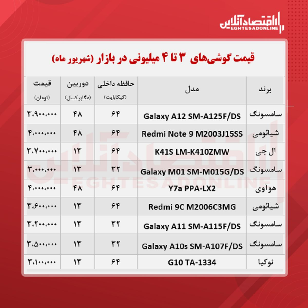 قیمت گوشی (محدوده ۴ میلیون تومان)