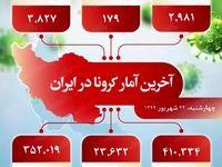 آخرین آمار کرونا در ایران (۱۳۹۹/۶/۲۶)
