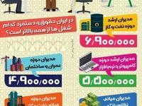 پردرآمدترین مشاغل ایران کدامند؟ +اینفوگرافیک