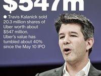 موسس اوبر 20درصد از سهامش را فروخت/ افت 40درصدی ارزش سهام شرکت تاکسیرانی اینترنتی مشهور