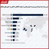 کدام کشورها بیشترین آسیب اقتصادی را از تروریسم دیدهاند؟