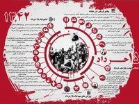 انعکاس نهضت ۱۵ خرداد و نتایج آن +اینفوگرافیک