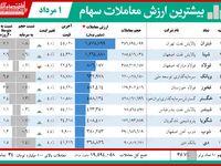 لیدر بورس تهران را بشناسید!
